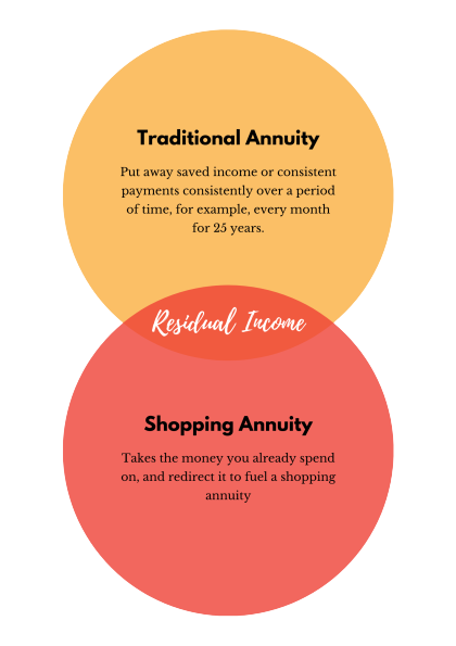 Shopping Annuity vs Traditional Annuity